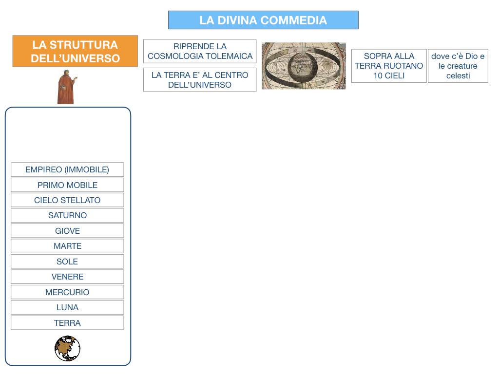 C3.DANTE_DIVINA COMMERDIA LA STRUTTURA INFERNO_SIMULAZIONE.016