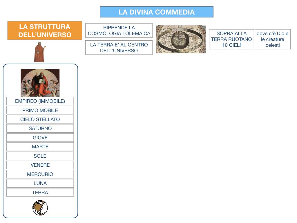 C3.DANTE_DIVINA COMMERDIA LA STRUTTURA INFERNO_SIMULAZIONE.017