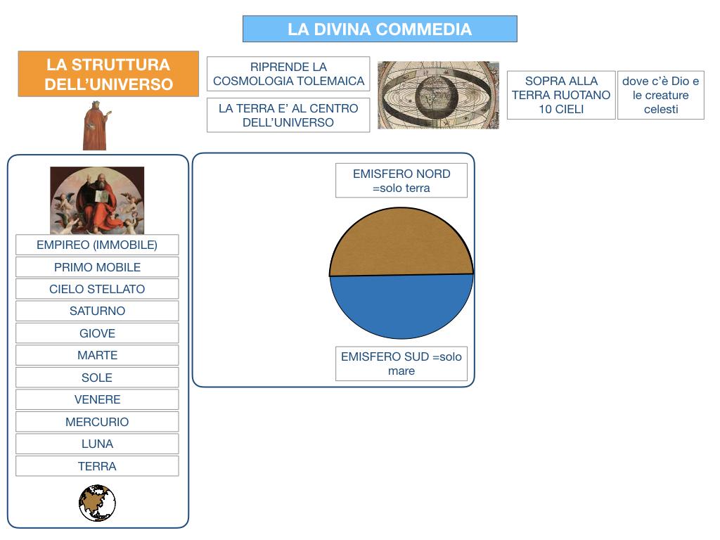 C3.DANTE_DIVINA COMMERDIA LA STRUTTURA INFERNO_SIMULAZIONE.019