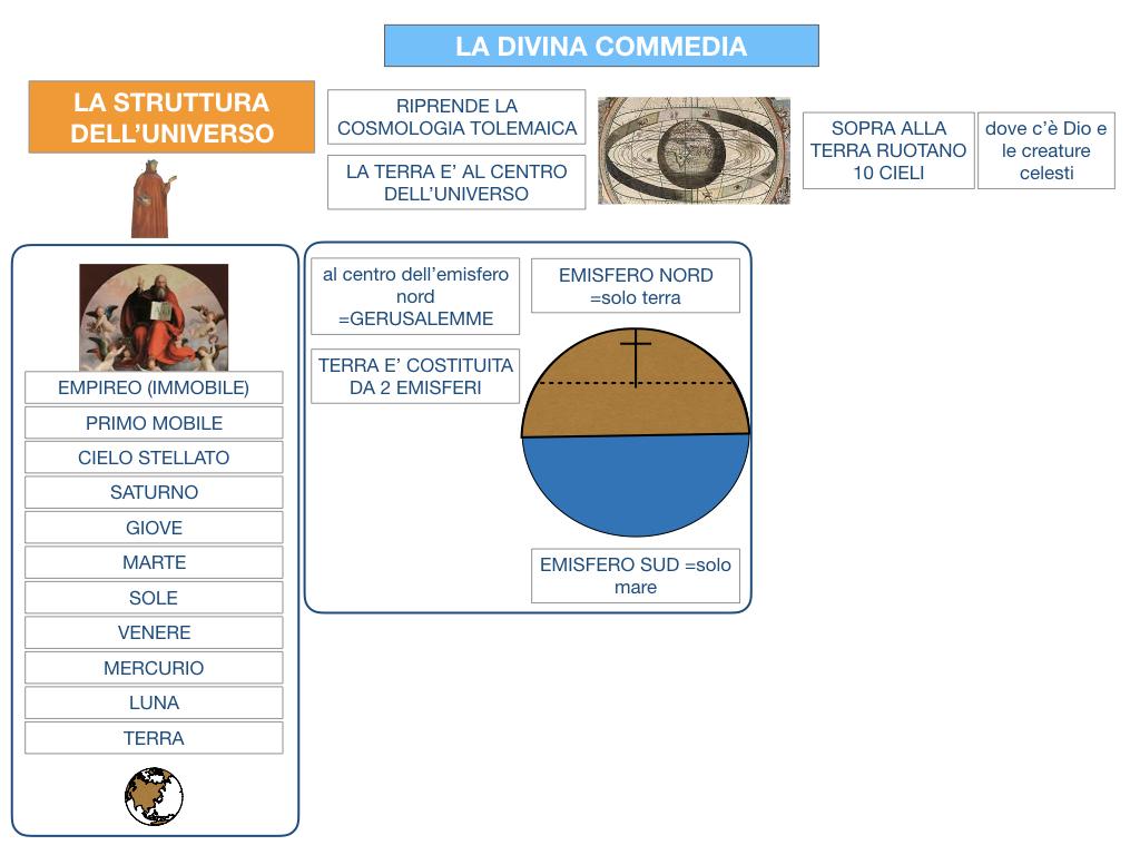 C3.DANTE_DIVINA COMMERDIA LA STRUTTURA INFERNO_SIMULAZIONE.020