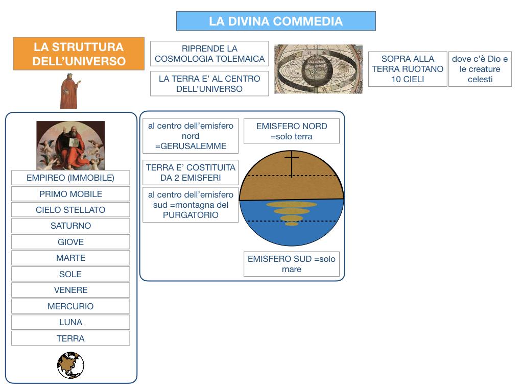 C3.DANTE_DIVINA COMMERDIA LA STRUTTURA INFERNO_SIMULAZIONE.021