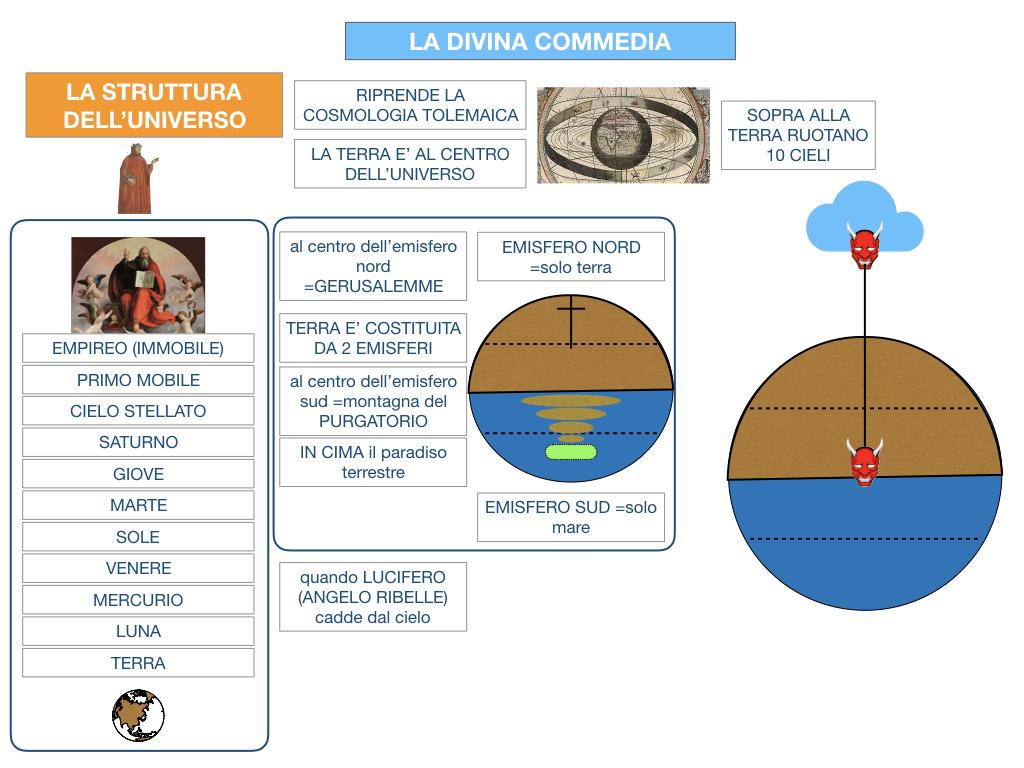 C3.DANTE_DIVINA COMMERDIA LA STRUTTURA INFERNO_SIMULAZIONE.024
