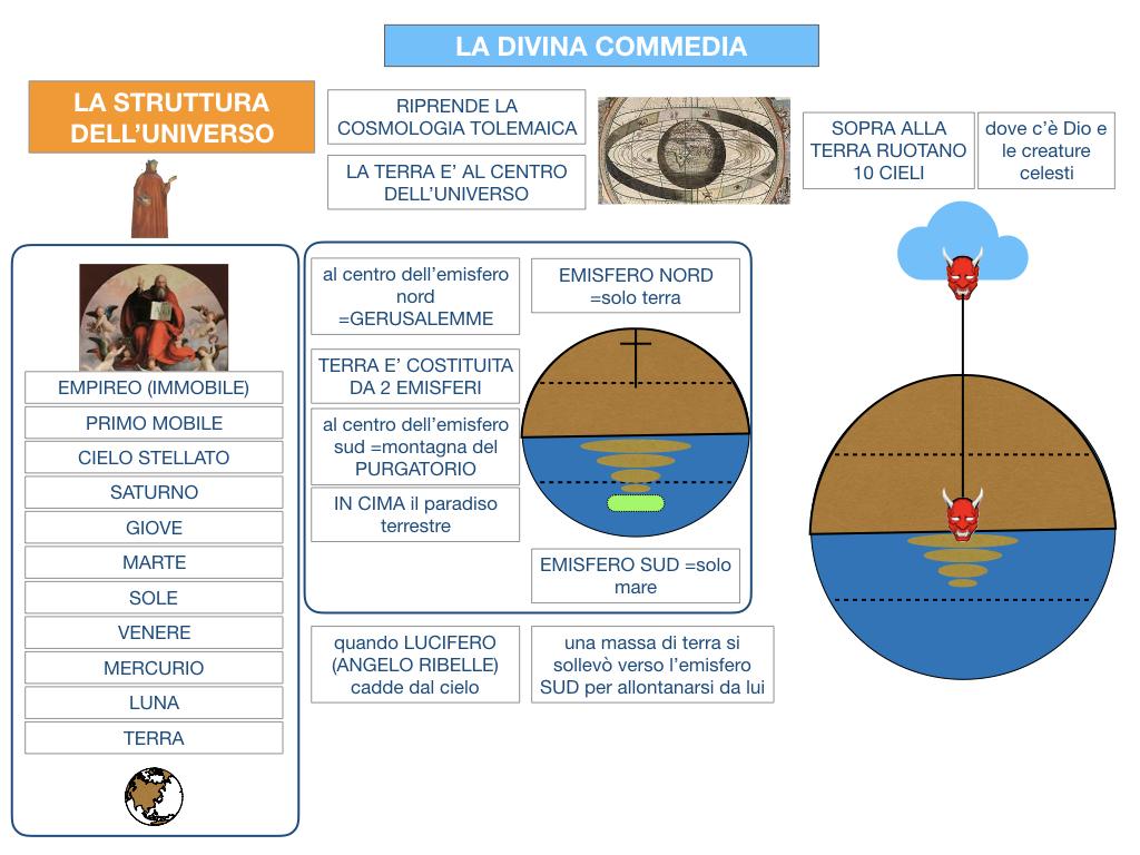 C3.DANTE_DIVINA COMMERDIA LA STRUTTURA INFERNO_SIMULAZIONE.025