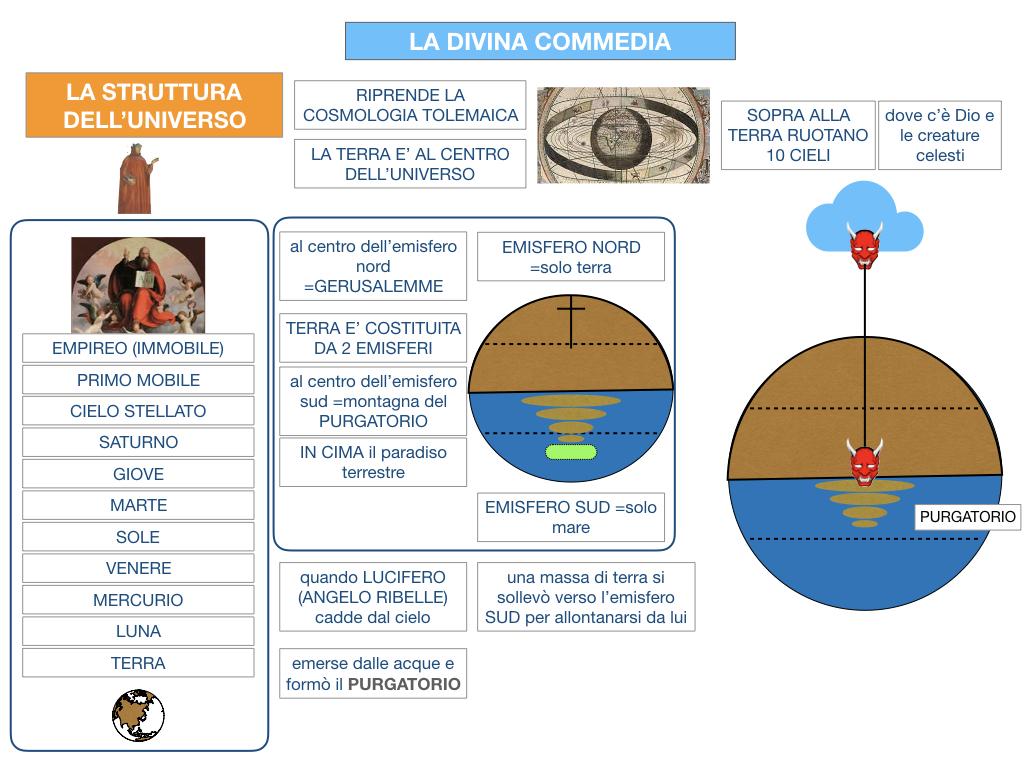 C3.DANTE_DIVINA COMMERDIA LA STRUTTURA INFERNO_SIMULAZIONE.026
