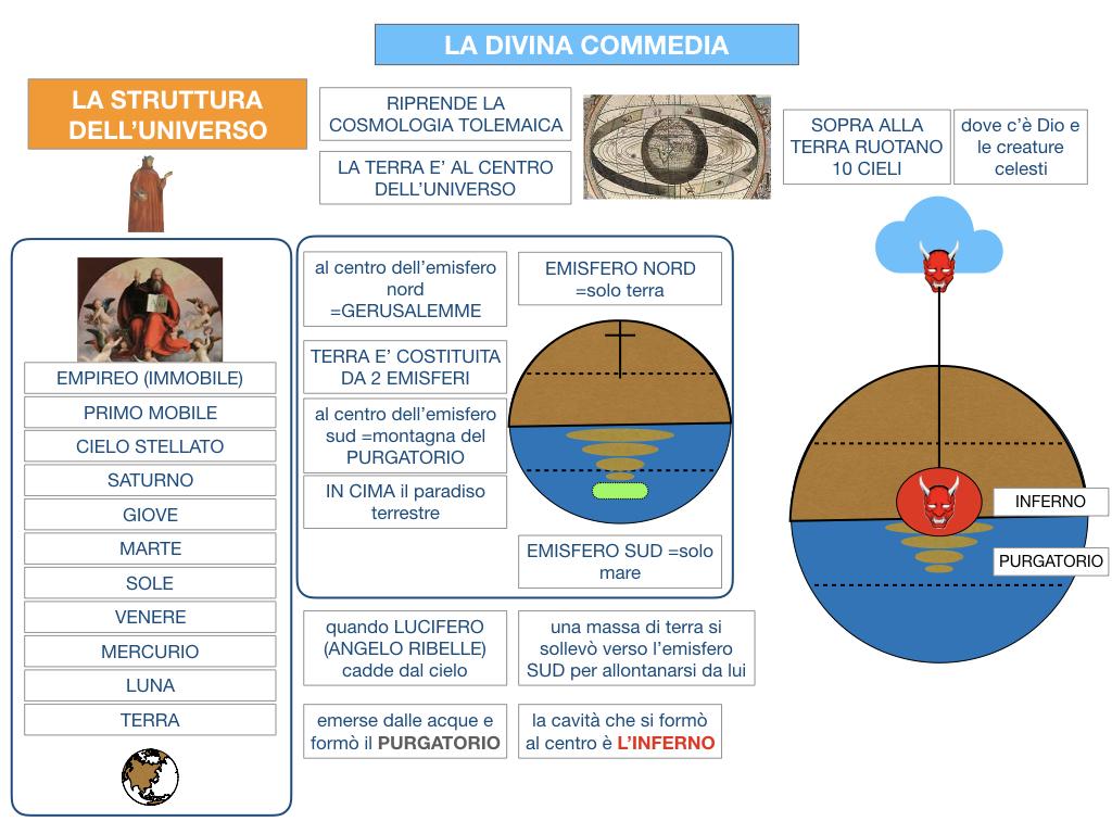 C3.DANTE_DIVINA COMMERDIA LA STRUTTURA INFERNO_SIMULAZIONE.027