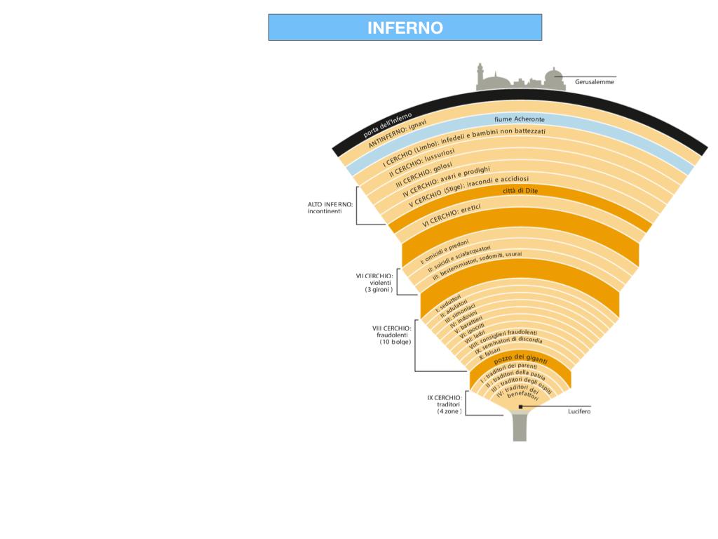 C3.DANTE_DIVINA COMMERDIA LA STRUTTURA INFERNO_SIMULAZIONE.030