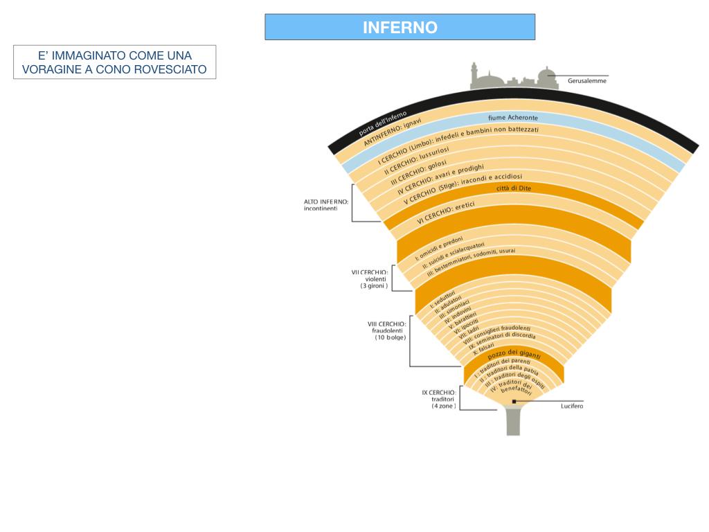 C3.DANTE_DIVINA COMMERDIA LA STRUTTURA INFERNO_SIMULAZIONE.031