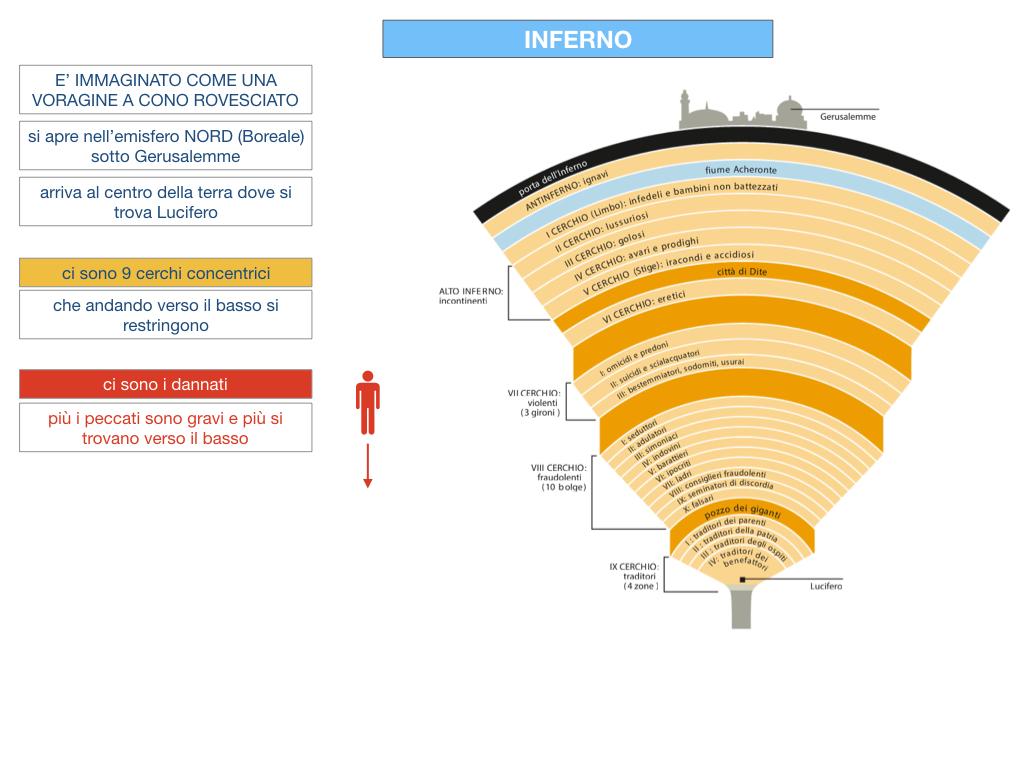 C3.DANTE_DIVINA COMMERDIA LA STRUTTURA INFERNO_SIMULAZIONE.035