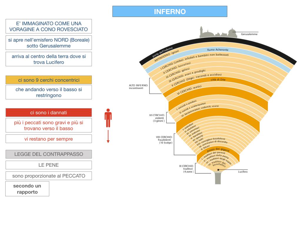 C3.DANTE_DIVINA COMMERDIA LA STRUTTURA INFERNO_SIMULAZIONE.039
