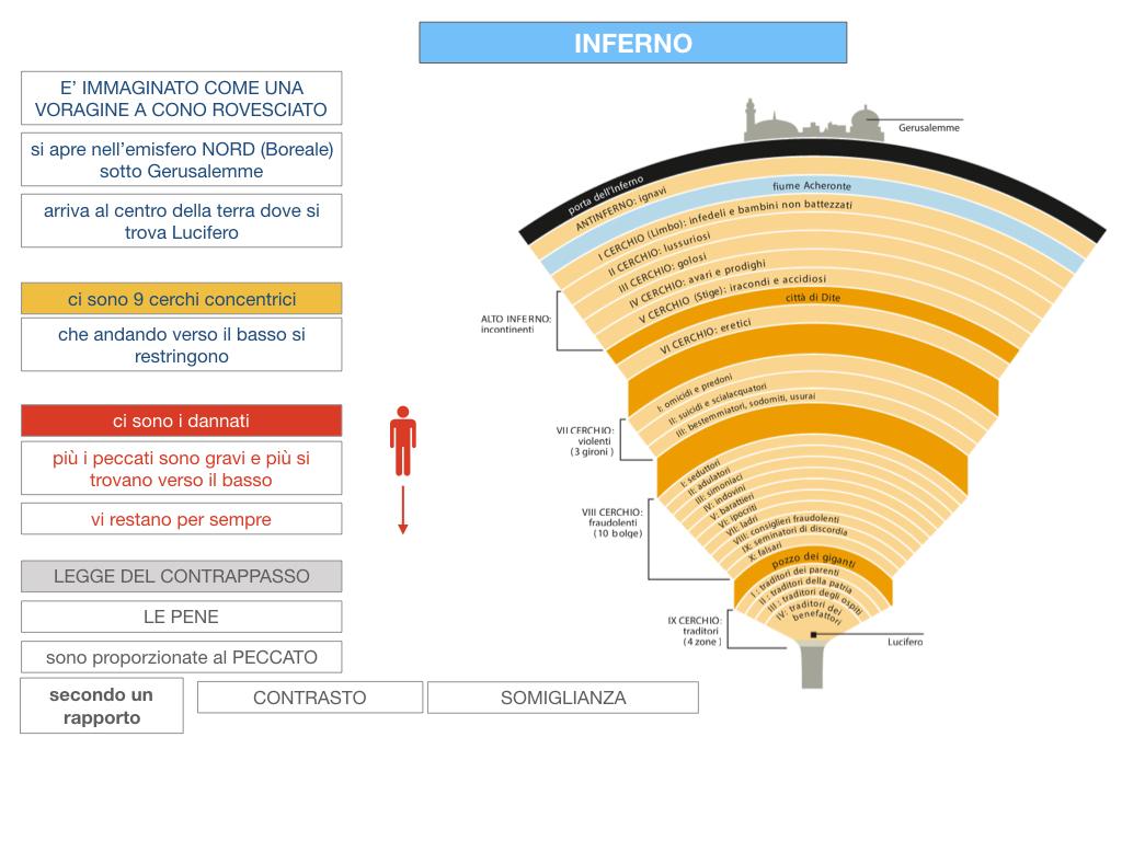 C3.DANTE_DIVINA COMMERDIA LA STRUTTURA INFERNO_SIMULAZIONE.041