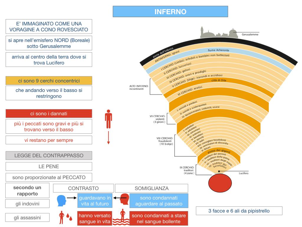 C3.DANTE_DIVINA COMMERDIA LA STRUTTURA INFERNO_SIMULAZIONE.047