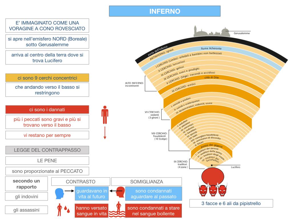 C3.DANTE_DIVINA COMMERDIA LA STRUTTURA INFERNO_SIMULAZIONE.048
