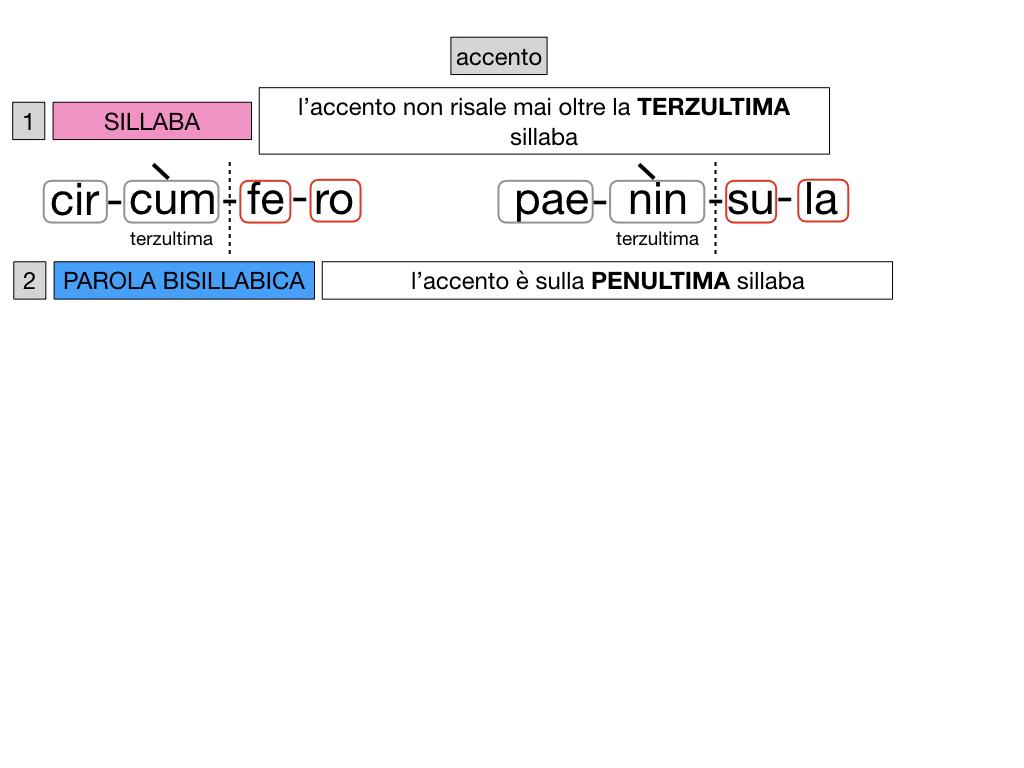 1. LATINO_ALFABETO_ACCENTO__SIMULAZIONE.130