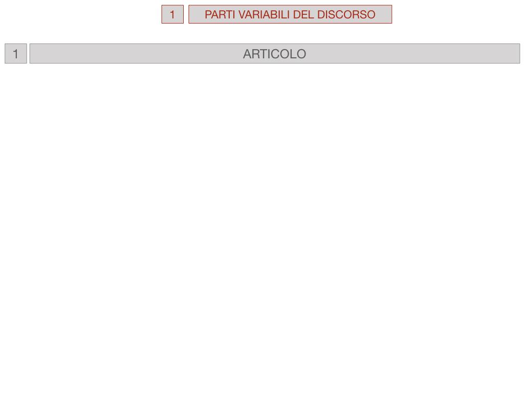1. bis PARTI VARIABILI E INVARIABILI DEL DISCORSO_SIMULAZIONE.025