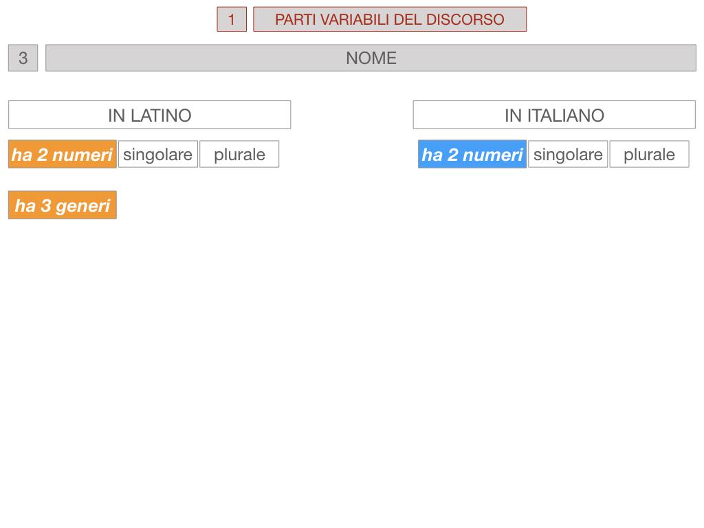 1. bis PARTI VARIABILI E INVARIABILI DEL DISCORSO_SIMULAZIONE.044