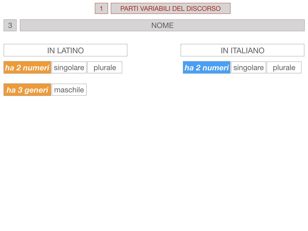 1. bis PARTI VARIABILI E INVARIABILI DEL DISCORSO_SIMULAZIONE.045
