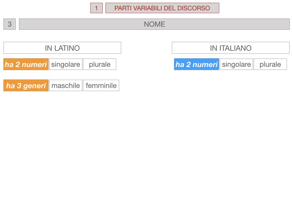 1. bis PARTI VARIABILI E INVARIABILI DEL DISCORSO_SIMULAZIONE.046