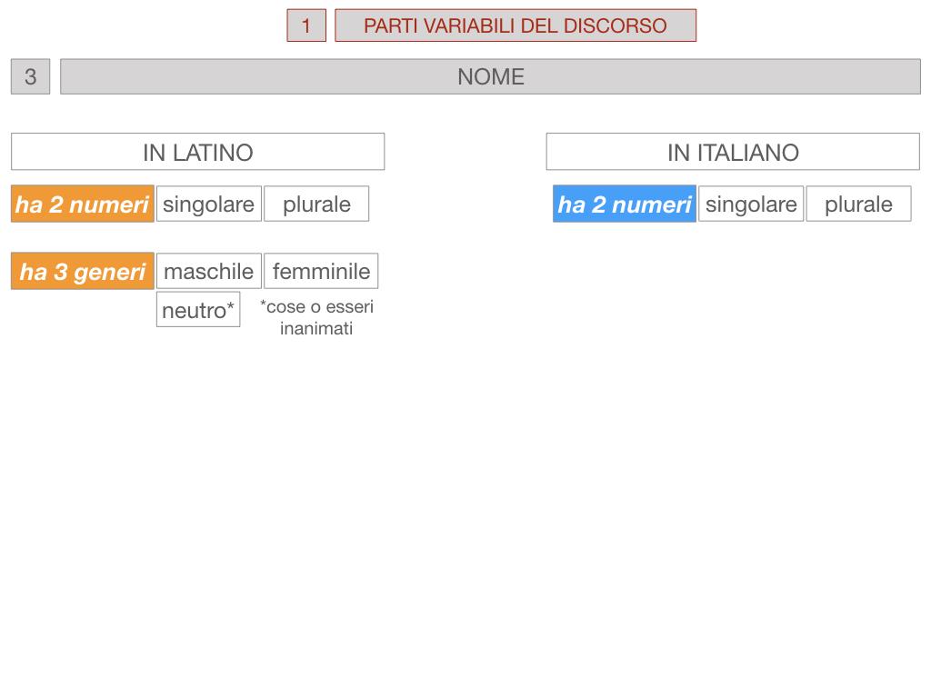 1. bis PARTI VARIABILI E INVARIABILI DEL DISCORSO_SIMULAZIONE.048
