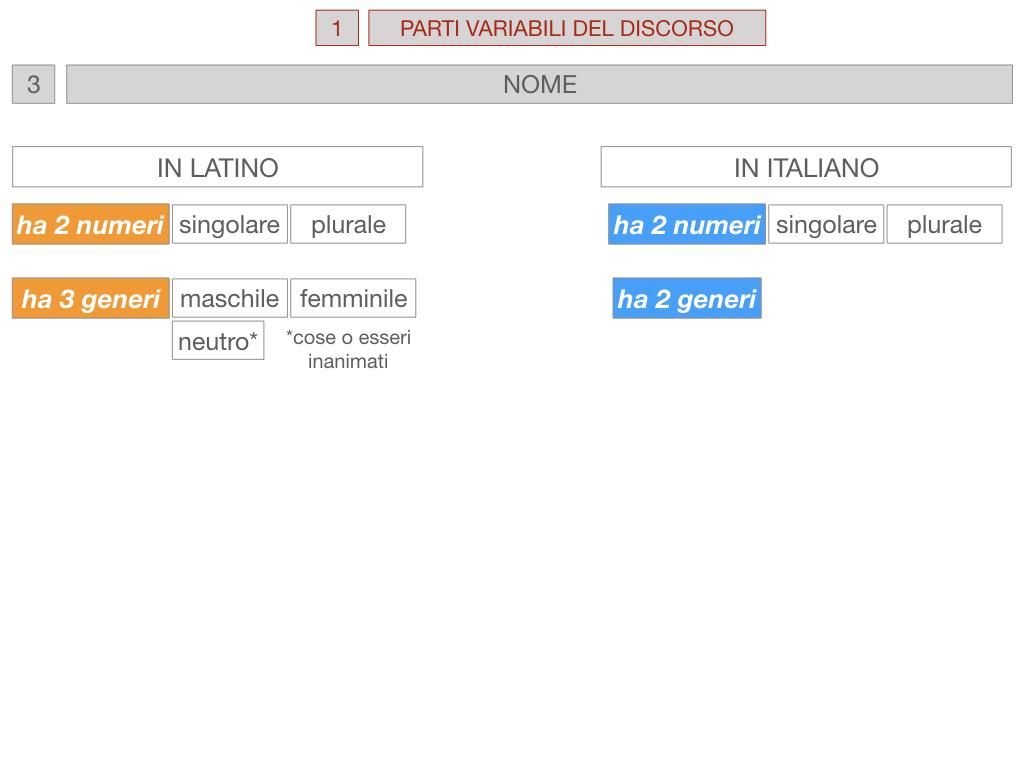 1. bis PARTI VARIABILI E INVARIABILI DEL DISCORSO_SIMULAZIONE.049