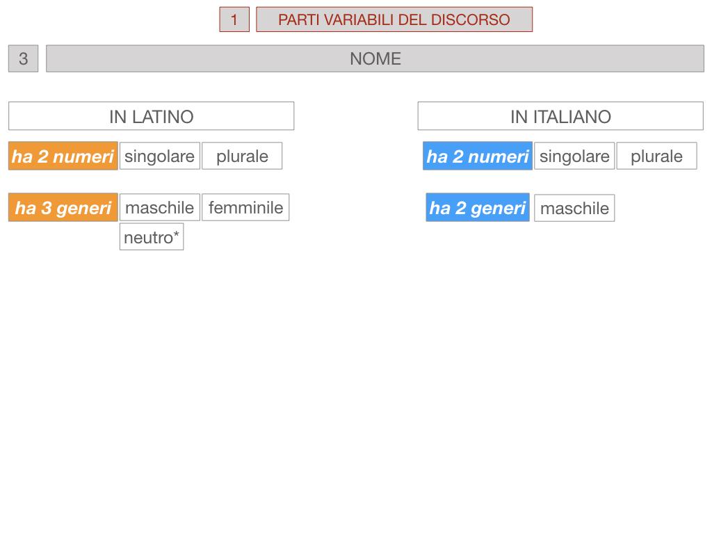 1. bis PARTI VARIABILI E INVARIABILI DEL DISCORSO_SIMULAZIONE.050