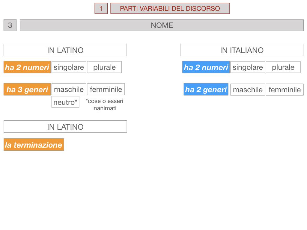 1. bis PARTI VARIABILI E INVARIABILI DEL DISCORSO_SIMULAZIONE.053
