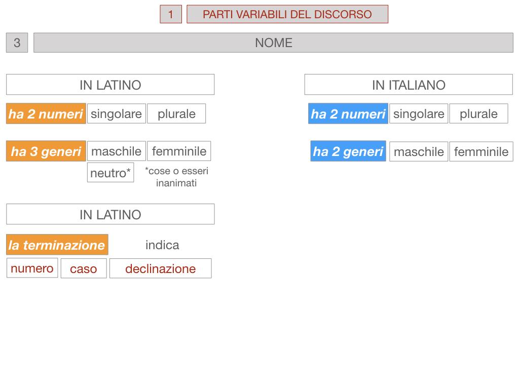 1. bis PARTI VARIABILI E INVARIABILI DEL DISCORSO_SIMULAZIONE.056