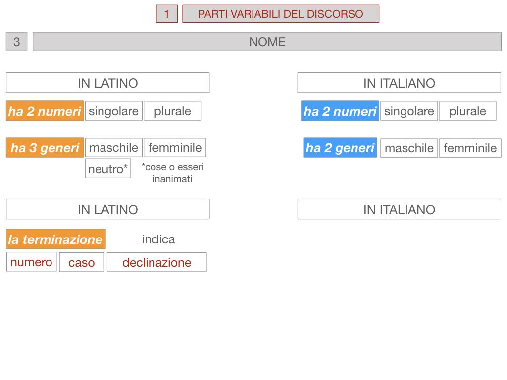 1. bis PARTI VARIABILI E INVARIABILI DEL DISCORSO_SIMULAZIONE.058