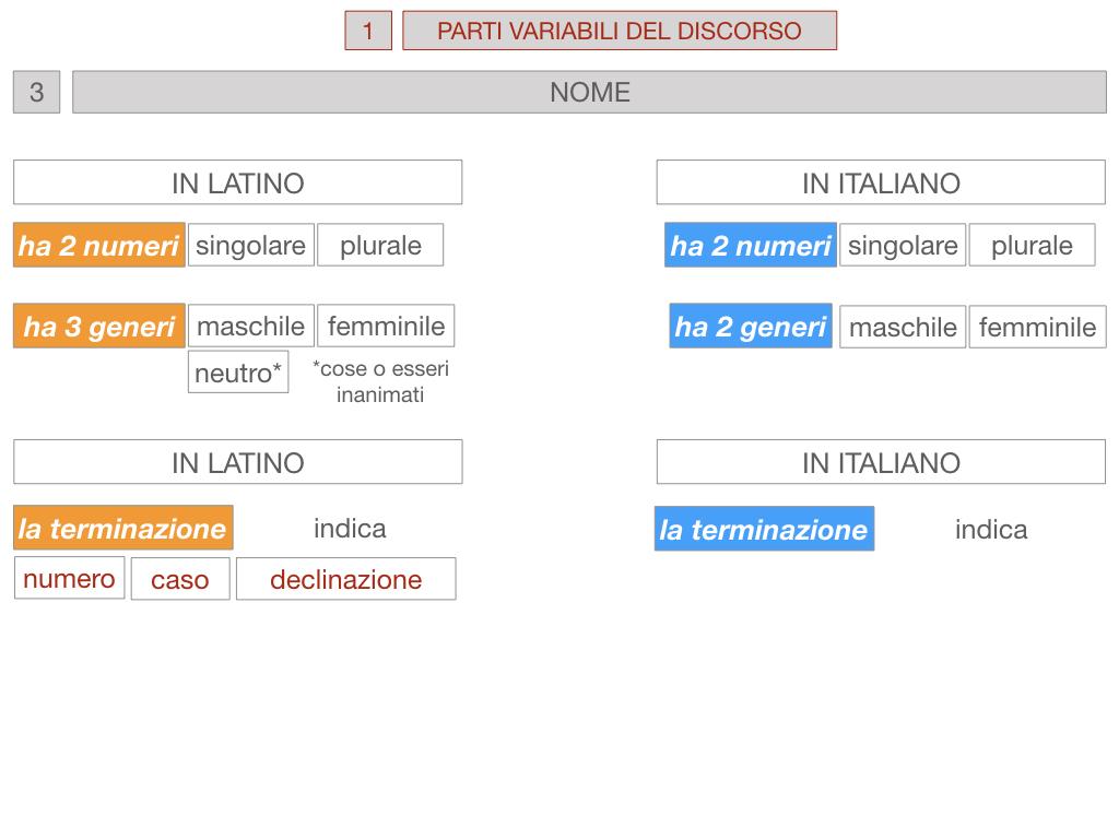 1. bis PARTI VARIABILI E INVARIABILI DEL DISCORSO_SIMULAZIONE.060