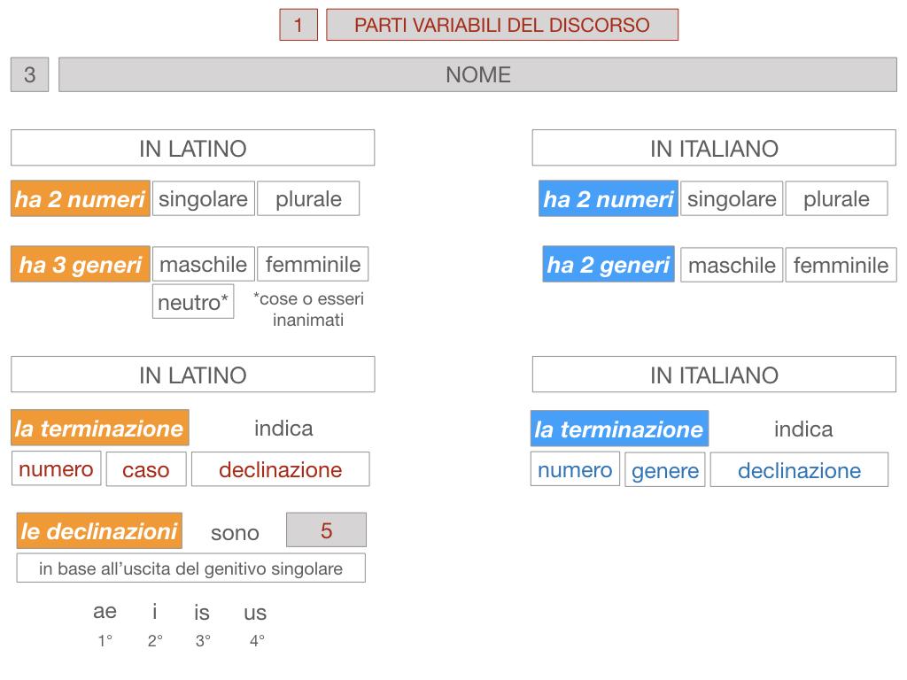 1. bis PARTI VARIABILI E INVARIABILI DEL DISCORSO_SIMULAZIONE.069