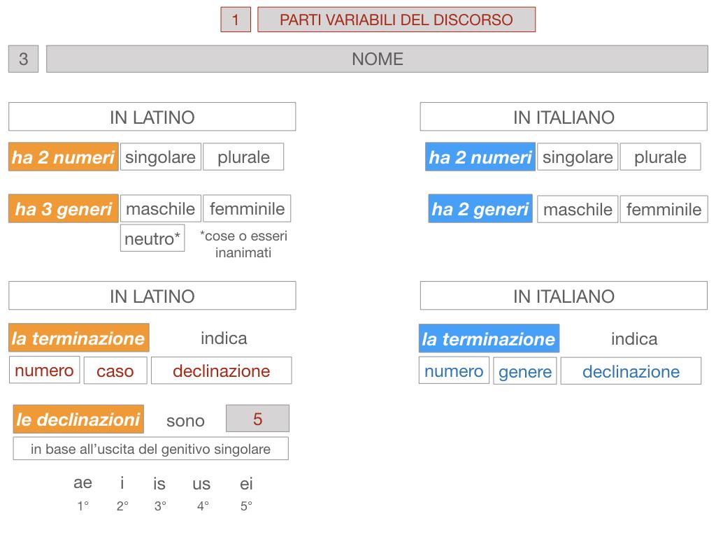 1. bis PARTI VARIABILI E INVARIABILI DEL DISCORSO_SIMULAZIONE.070
