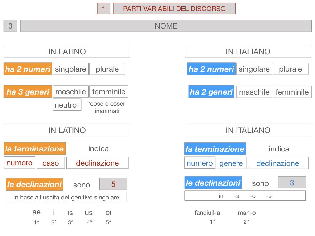 1. bis PARTI VARIABILI E INVARIABILI DEL DISCORSO_SIMULAZIONE.074