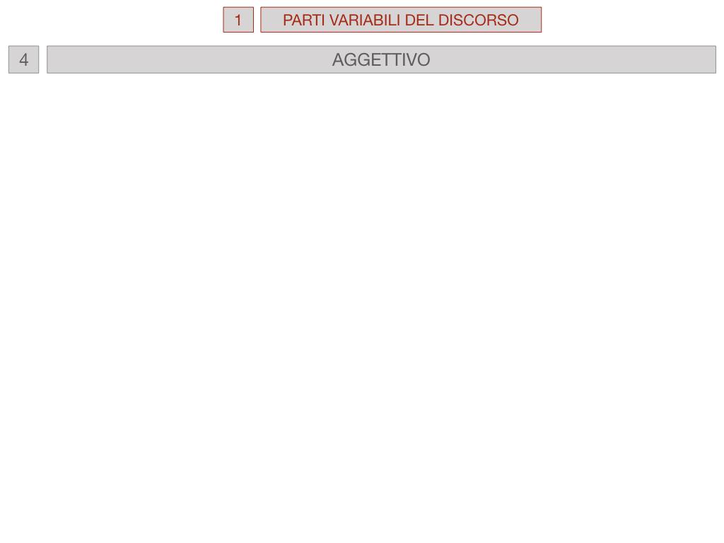 1. bis PARTI VARIABILI E INVARIABILI DEL DISCORSO_SIMULAZIONE.077