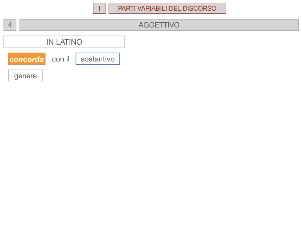 1. bis PARTI VARIABILI E INVARIABILI DEL DISCORSO_SIMULAZIONE.080