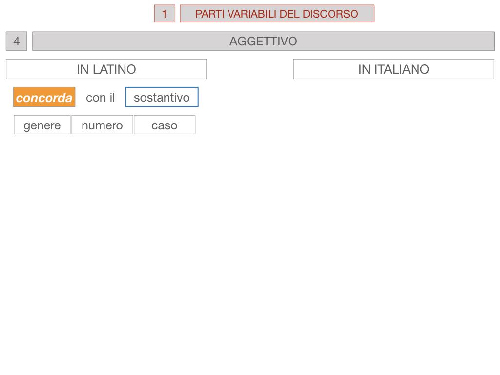 1. bis PARTI VARIABILI E INVARIABILI DEL DISCORSO_SIMULAZIONE.083