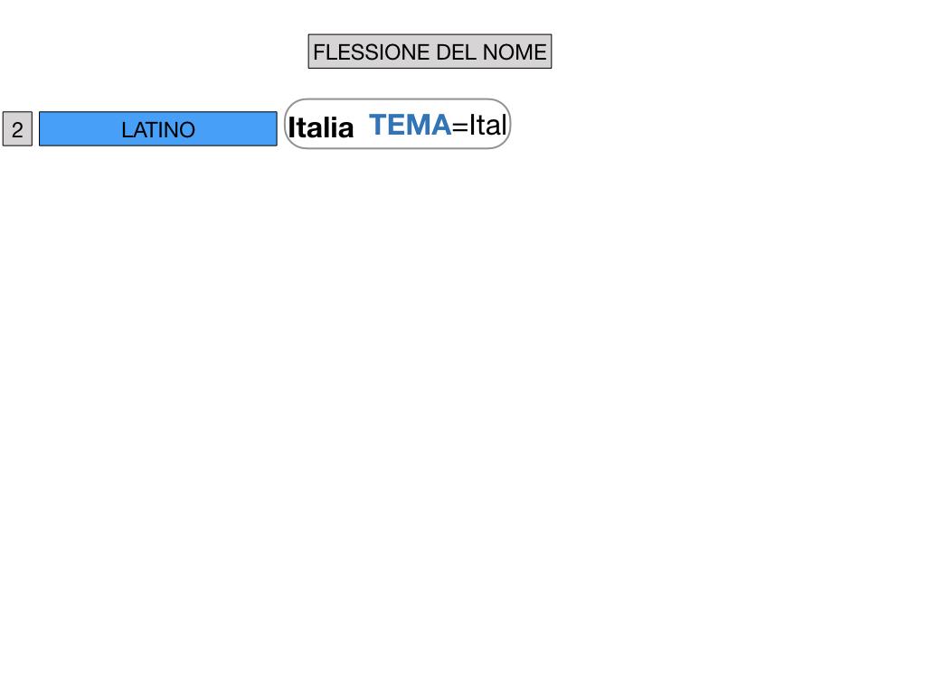 2. FLESSIONE DEL NOME_SOGGETTO E COMPLEMENTO OGGETTO_SIMULAZIONE.025
