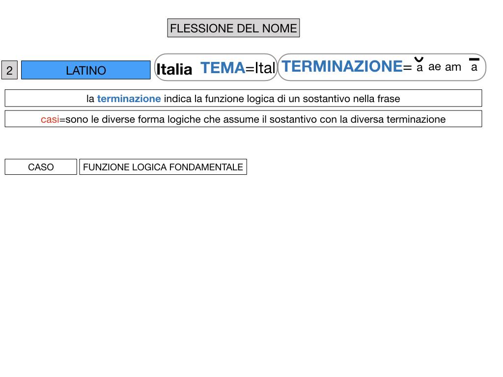 2. FLESSIONE DEL NOME_SOGGETTO E COMPLEMENTO OGGETTO_SIMULAZIONE.030