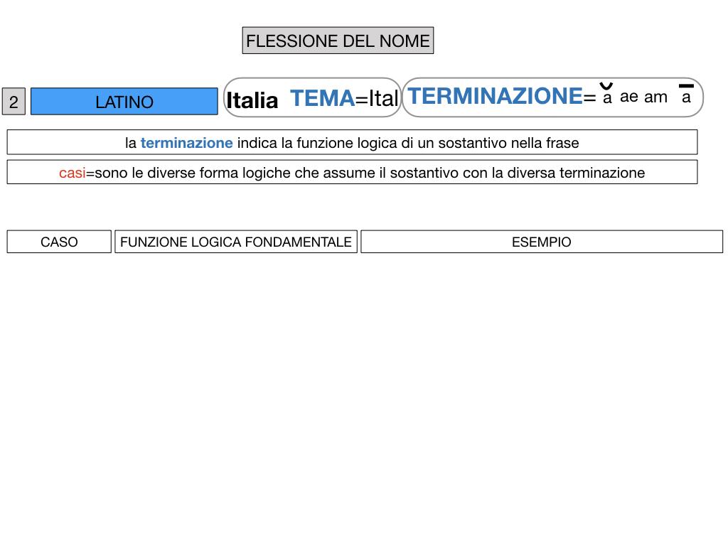 2. FLESSIONE DEL NOME_SOGGETTO E COMPLEMENTO OGGETTO_SIMULAZIONE.031