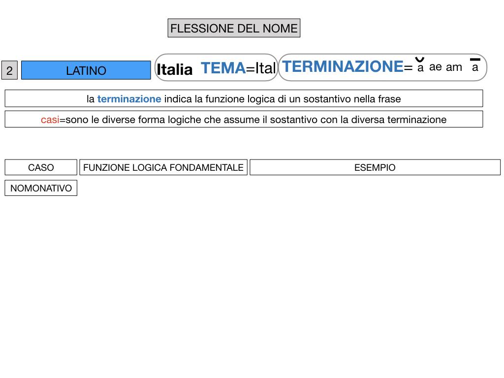 2. FLESSIONE DEL NOME_SOGGETTO E COMPLEMENTO OGGETTO_SIMULAZIONE.032