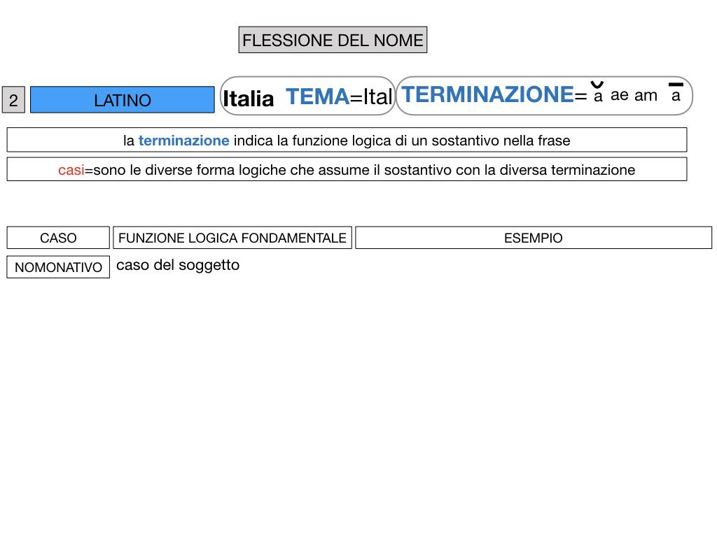 2. FLESSIONE DEL NOME_SOGGETTO E COMPLEMENTO OGGETTO_SIMULAZIONE.033