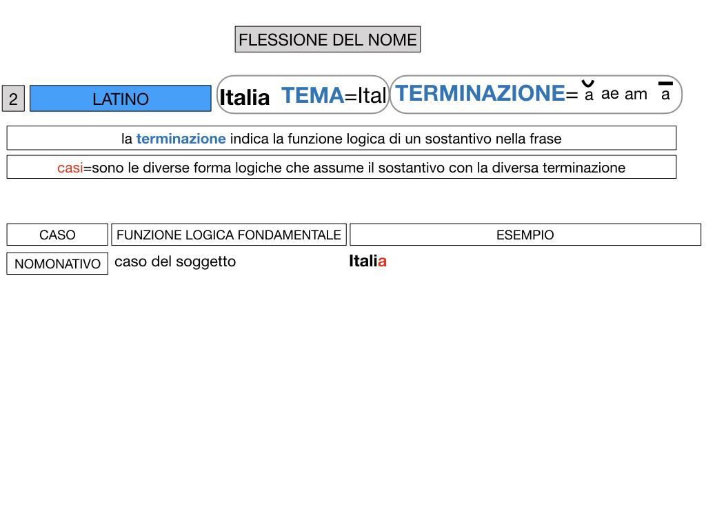 2. FLESSIONE DEL NOME_SOGGETTO E COMPLEMENTO OGGETTO_SIMULAZIONE.034