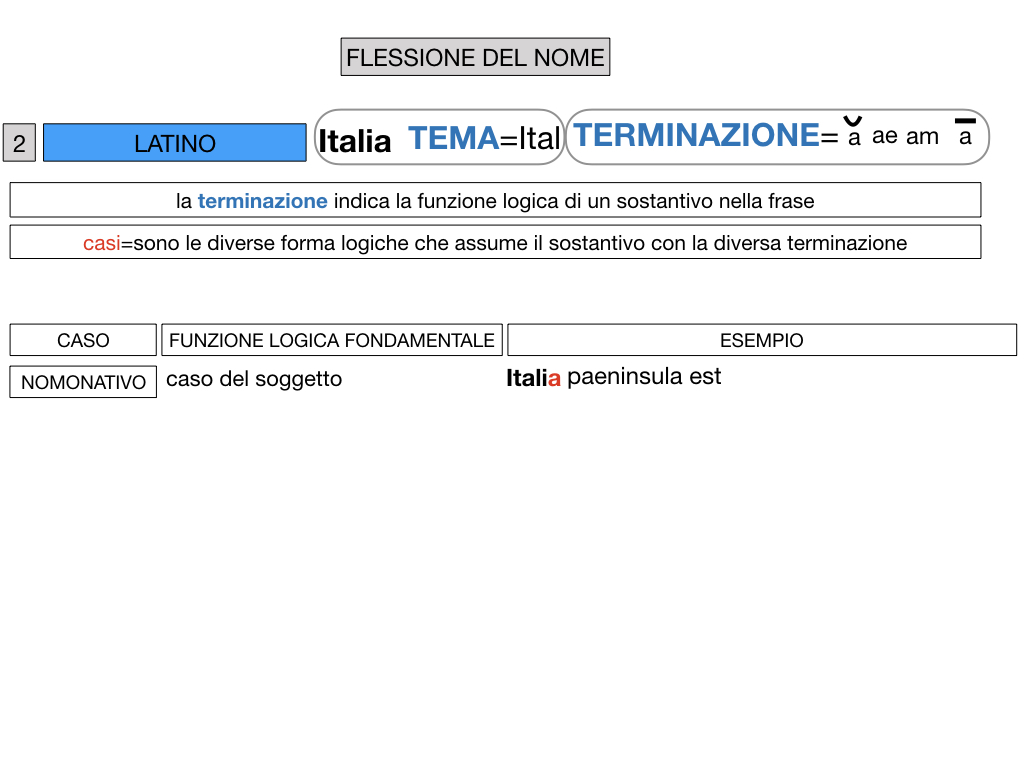 2. FLESSIONE DEL NOME_SOGGETTO E COMPLEMENTO OGGETTO_SIMULAZIONE.035