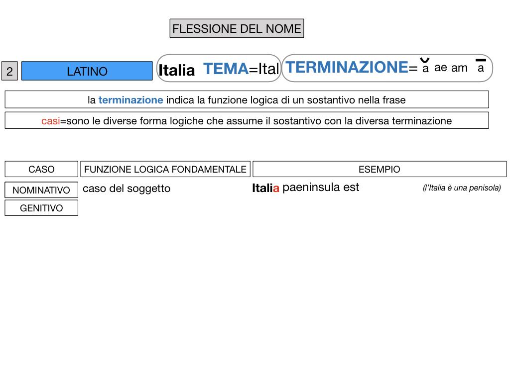 2. FLESSIONE DEL NOME_SOGGETTO E COMPLEMENTO OGGETTO_SIMULAZIONE.037