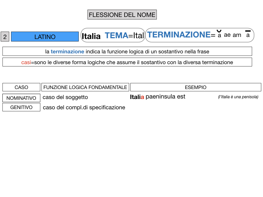 2. FLESSIONE DEL NOME_SOGGETTO E COMPLEMENTO OGGETTO_SIMULAZIONE.038