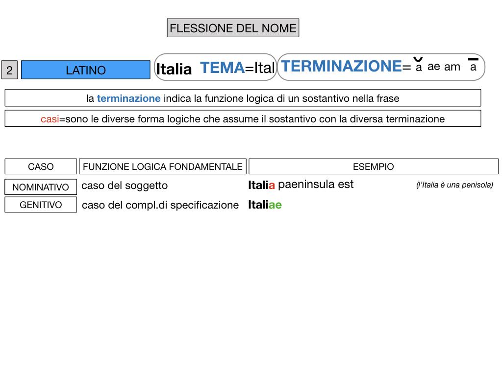 2. FLESSIONE DEL NOME_SOGGETTO E COMPLEMENTO OGGETTO_SIMULAZIONE.039