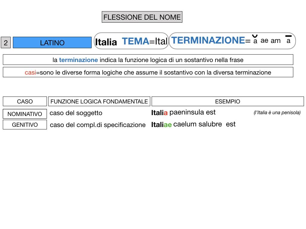 2. FLESSIONE DEL NOME_SOGGETTO E COMPLEMENTO OGGETTO_SIMULAZIONE.040