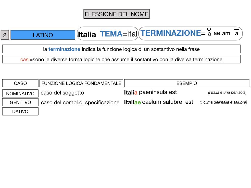 2. FLESSIONE DEL NOME_SOGGETTO E COMPLEMENTO OGGETTO_SIMULAZIONE.042