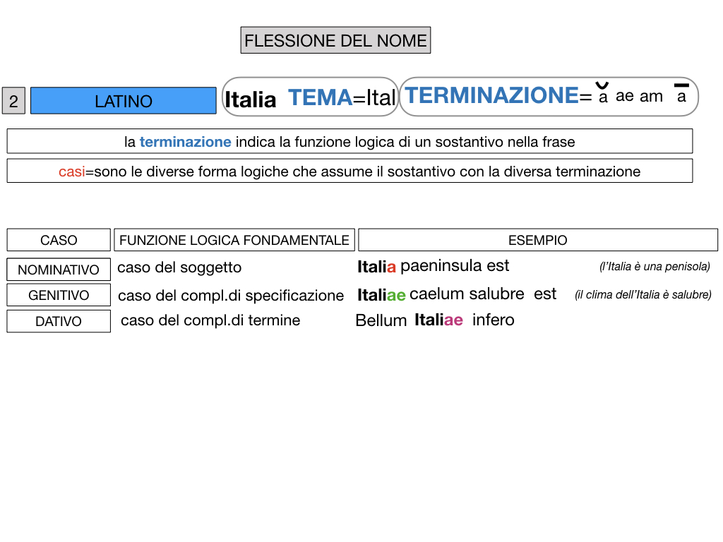 2. FLESSIONE DEL NOME_SOGGETTO E COMPLEMENTO OGGETTO_SIMULAZIONE.044