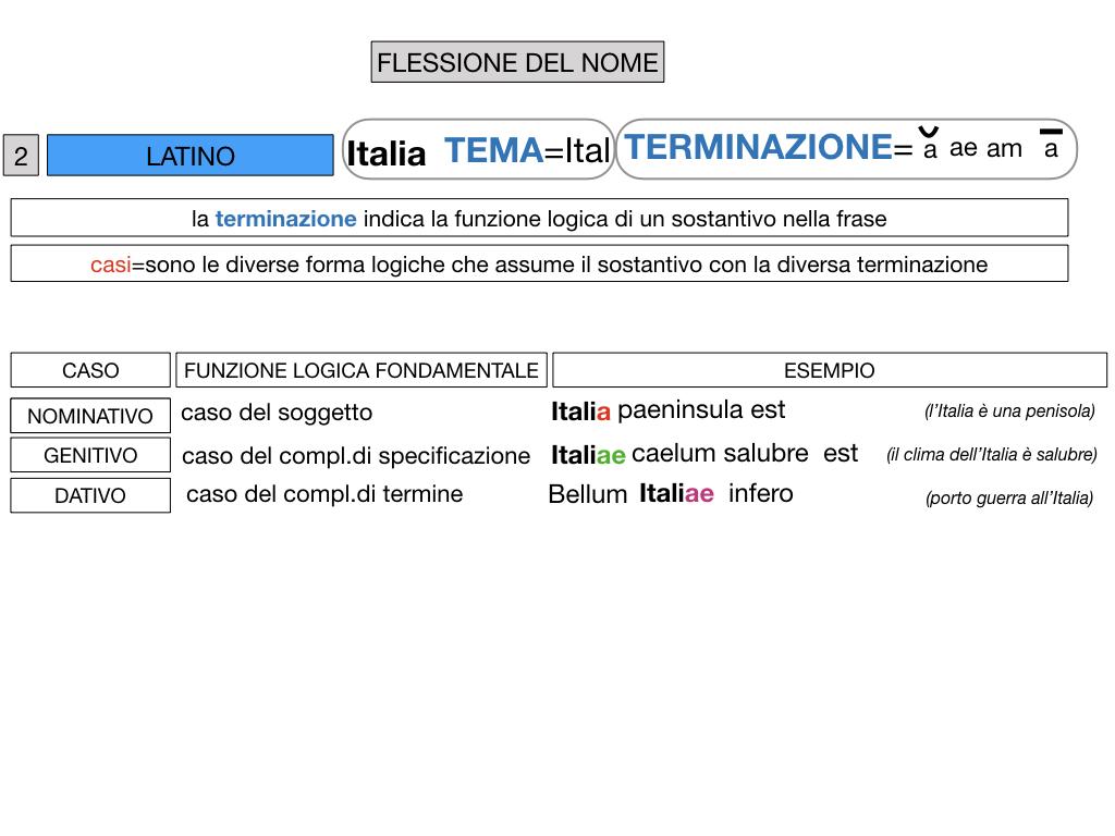 2. FLESSIONE DEL NOME_SOGGETTO E COMPLEMENTO OGGETTO_SIMULAZIONE.045