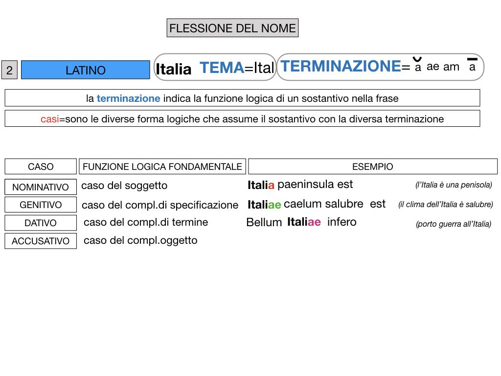 2. FLESSIONE DEL NOME_SOGGETTO E COMPLEMENTO OGGETTO_SIMULAZIONE.047