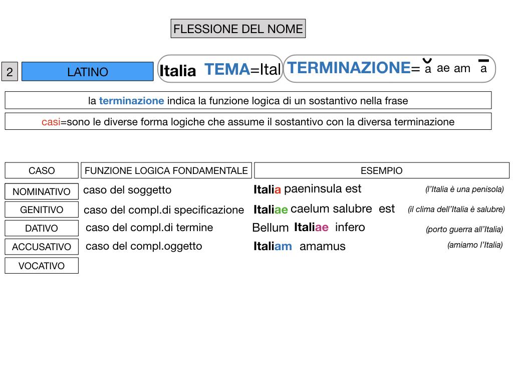 2. FLESSIONE DEL NOME_SOGGETTO E COMPLEMENTO OGGETTO_SIMULAZIONE.050